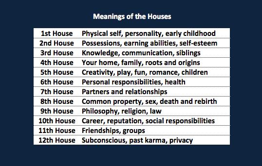 HouseSystem